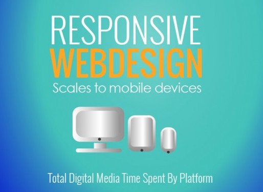 Responsive webdesign ranking higher on Google