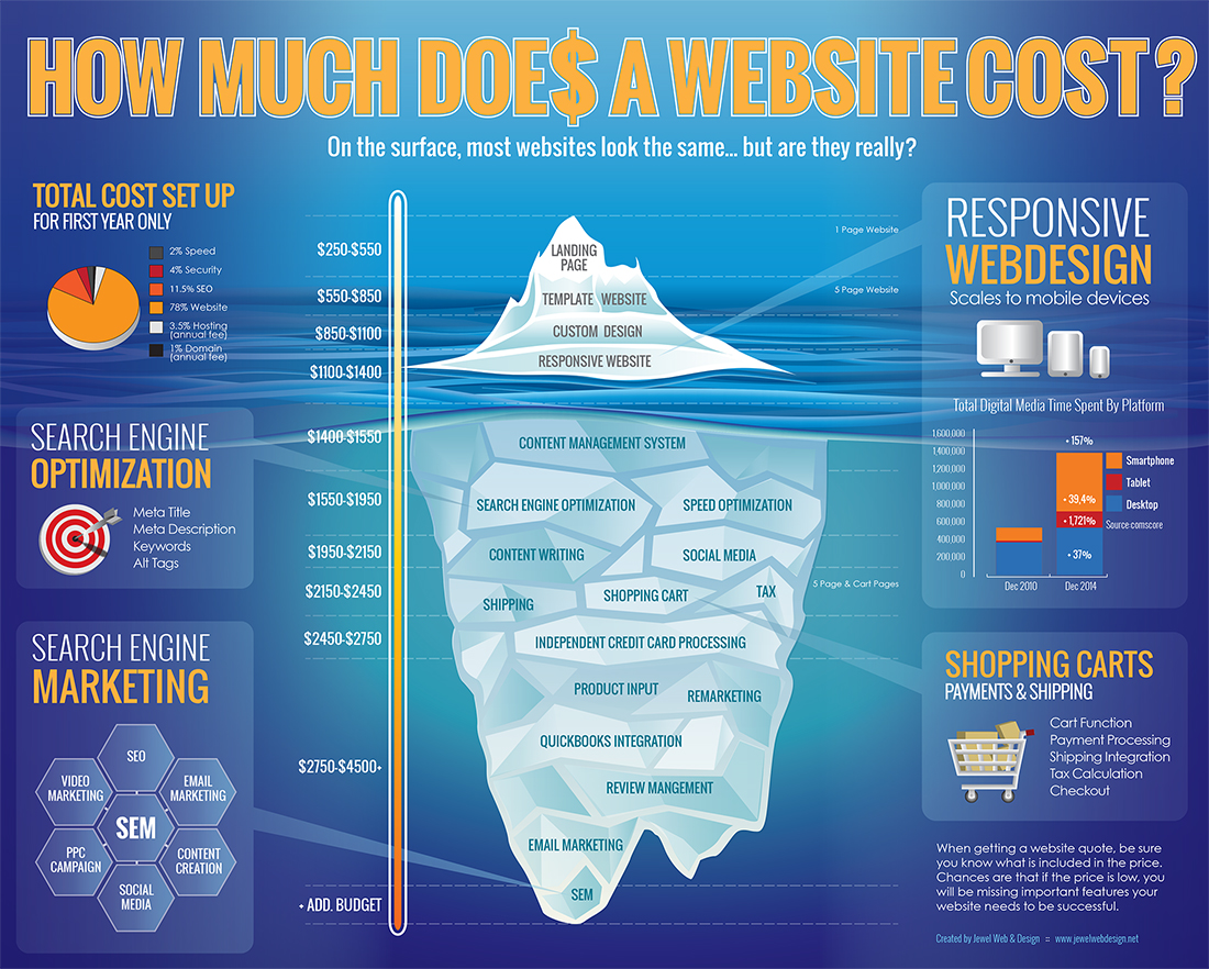 How Much Does A Website Cost Web Design Pricing